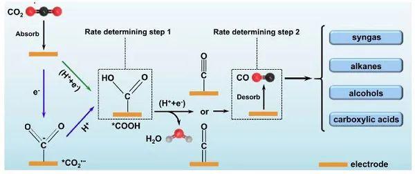 陈军&严振华Angew综述:CO2电还原至CO的进展与挑战--从基础研究到工业化