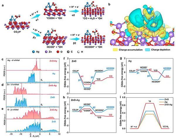 陈忠伟&冯明JACS:Zn-Ag-O高选择性催化CO2电还原
