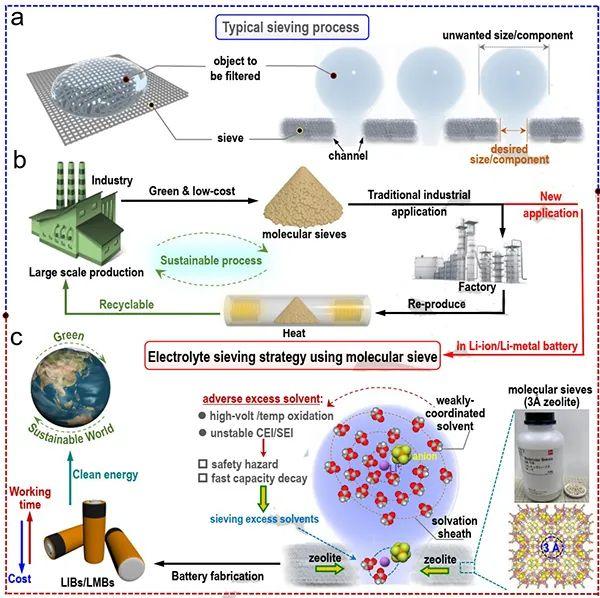 周豪慎教授Angew:低成本、可回收的沸石筛分电解质