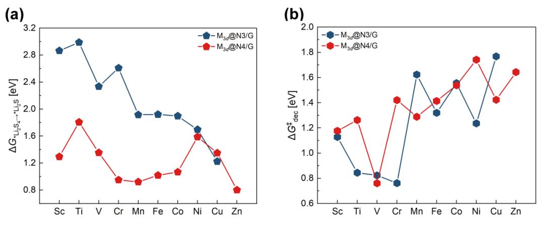 清华大学JMCA:促进锂硫电池正极多硫化锂转化的单原子催化剂研究