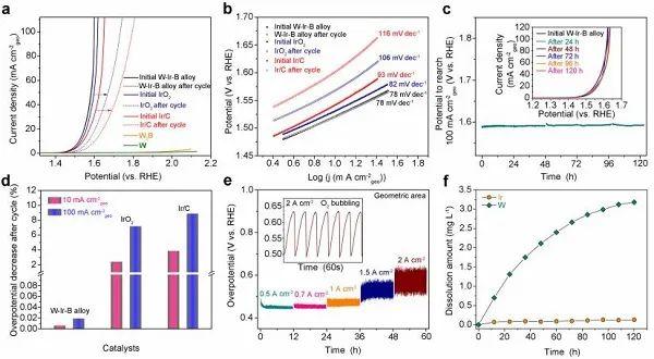 Nature子刊:在强酸介质,2 A/cm2下稳定催化OER!