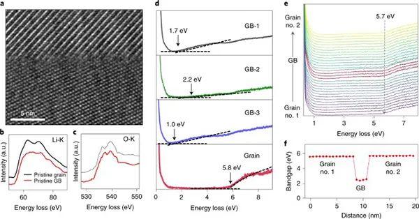 "Nature Materials:局部电子结构变化导致固体电解质中锂""丝""形成"