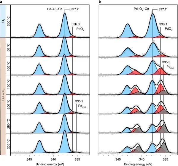 Nature Catalysis:方法总比困难多!单原子催化剂不稳定?可能是方法没找对