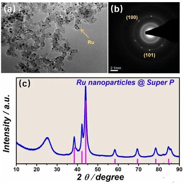 周豪慎&何平EES: 二元熔盐电解质有效降低Li-CO2电池充电过电位