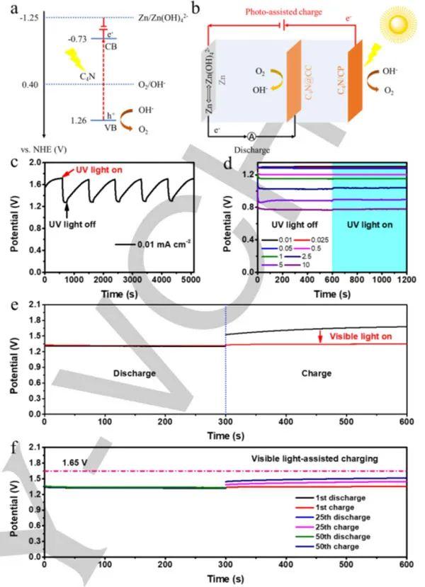 中山大学Angew:C4N-窄带隙有机双功能ORR/OER催化剂