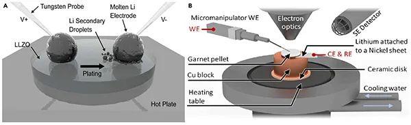 Matter:锂的物理特性如何影响固态电池临界电流密度?