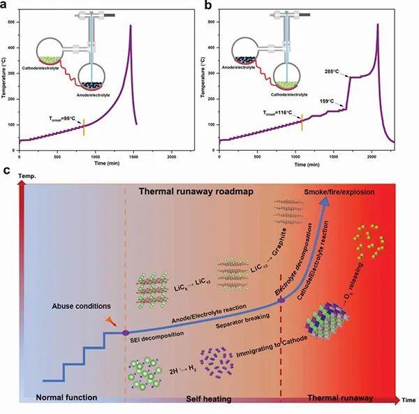 崔光磊研究员Adv. Sci.:软包电池热失控机制分析