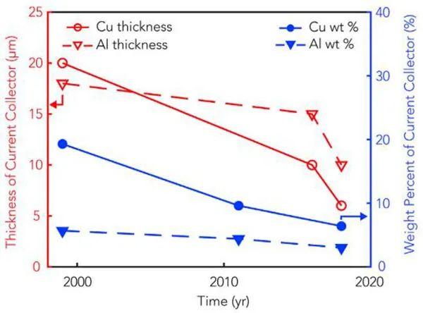杨远教授Joule:电池集流体的轻量化设计