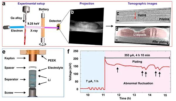 Nano Letters: 研究锂沉积行为的利器—X射线计算机断层扫描技术