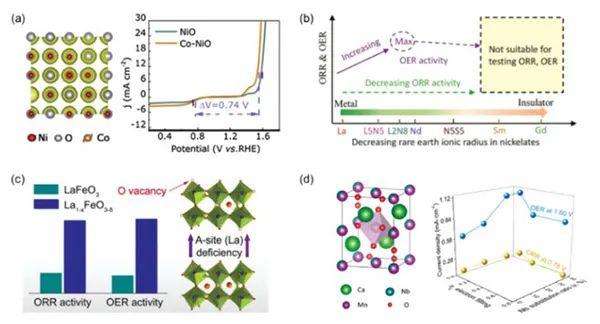 张强&李博权Chem. Soc. Rev. 综述:非贵金属双功能ORR/OER电催化剂的最新研究进展