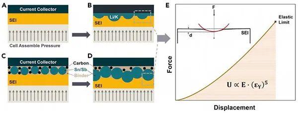 香港理工Joule: 纳米压痕法评估负极SEIs稳定性