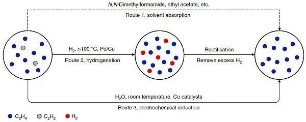 张铁锐/汪淏田Nature Catalysis:超越热加氢,电催化还原或将改变这一技术瓶颈!
