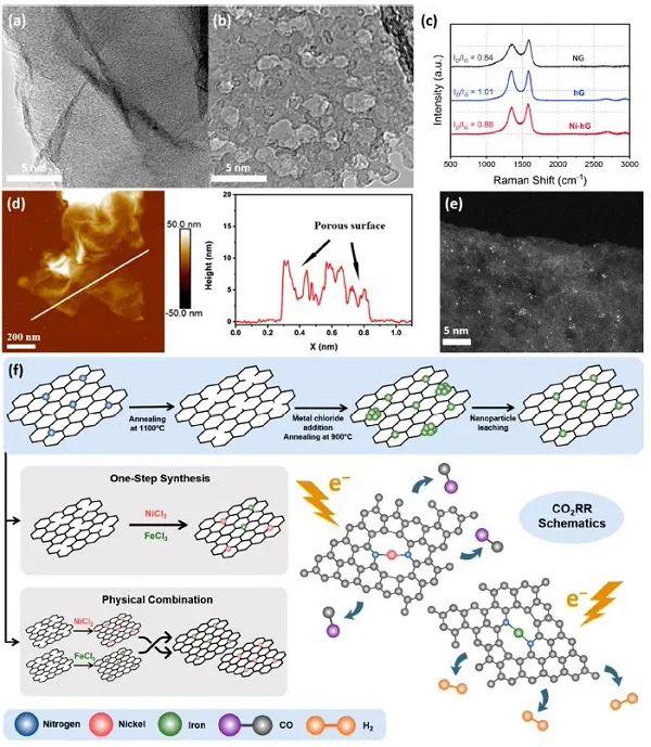 ACS NANO: 不饱和Ni-Nx和Fe-Nx 协同实现电催化CO2还原,大量制备合成气