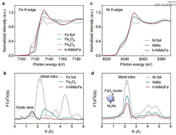 清华深研院&中科院上海高研院EES: 高电流密度下碱性HER镍基催化剂