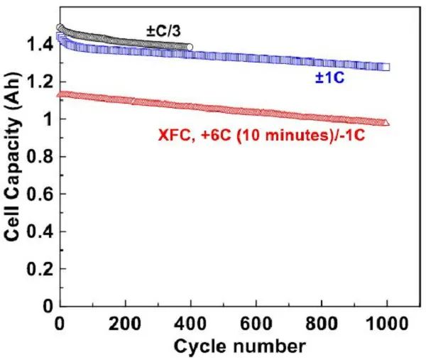 橡树岭国家实验室:LiFSI基电解液腐蚀行为研究