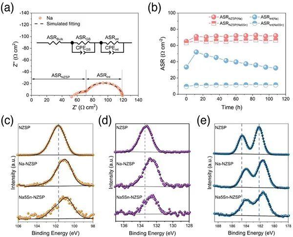 AEM:钠锡合金改性金属钠负极-固态电解质界面