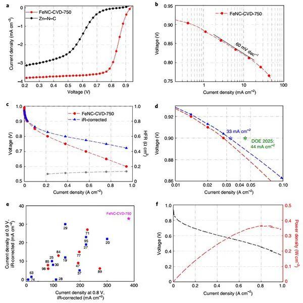 最新Nature Materials:实现100% Fe-N4位点利用率的Fe-N-C氧还原催化剂!