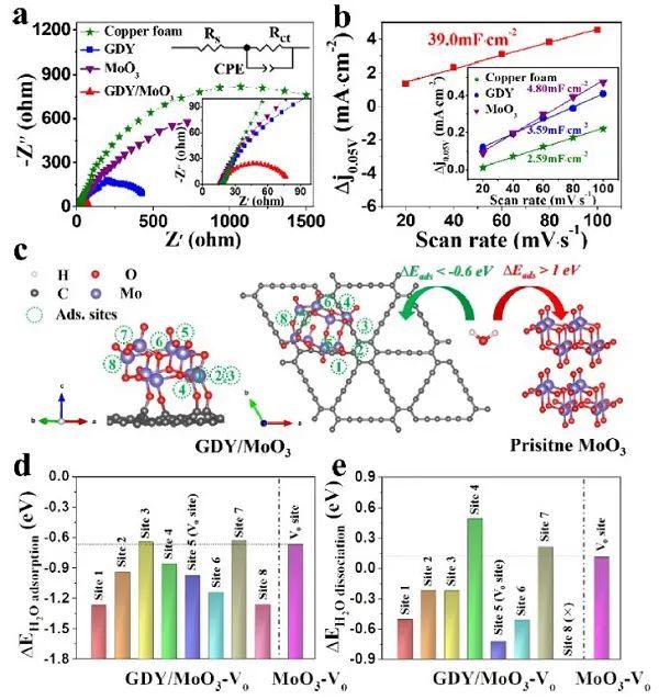 JACS:界面sp 杂化的C−O−Mo实现大电流密度HER