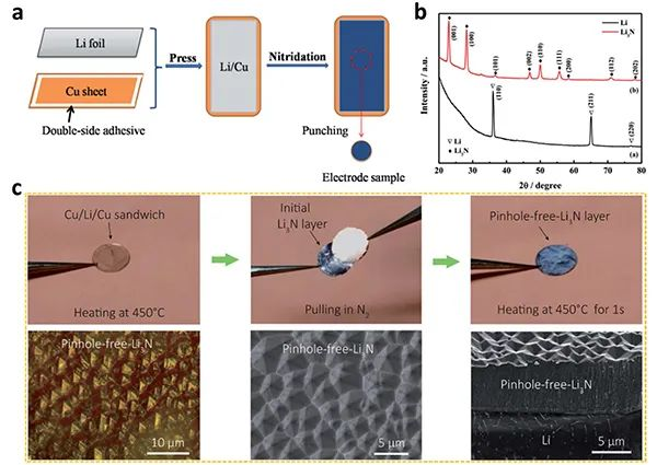 伍伦贡大学&阿德莱德大学Chem. Sci.综述: 氮化界面--提高锂金属电极稳定性的有效途径