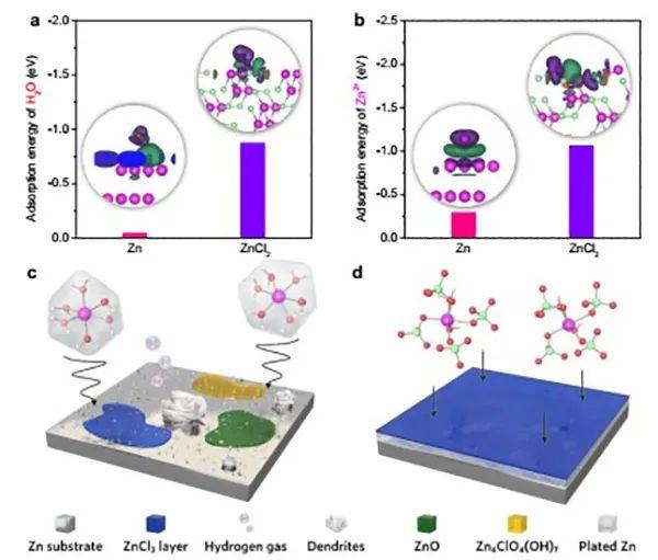 阿卜杜拉国王科技大学EES:双阳离子浓电解质策略突破水性锌离子电池关键问题