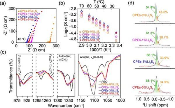 Goodenough教授新作:Li2S6作为PEO基聚合物固体电解质添加剂