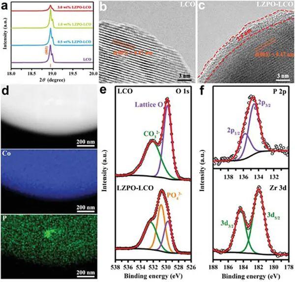 AEM:双向兼容缓冲层提高硫基全固态锂电池界面稳定性和离子传输