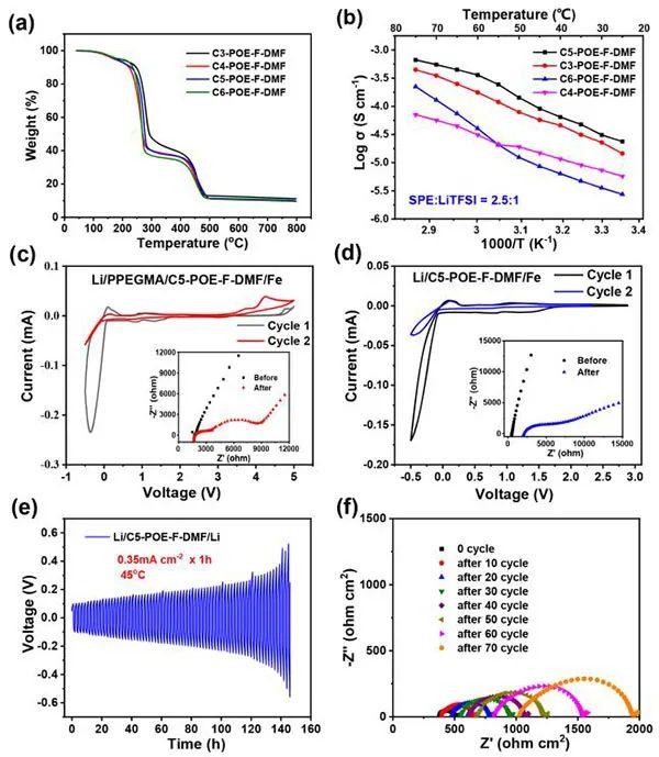 周伟东教授Angew:氟化聚草酸盐电解质增强固态电池界面稳定性