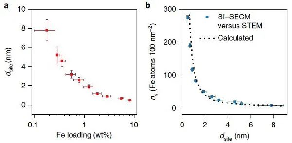 """余桂华&肖丹Nat. Catal.:距离产生美!单原子催化剂中""""位间距效应""""对活性的影响"""