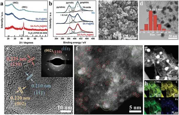 Fe-N配位结构实现锂硫电池的快速氧化还原转化