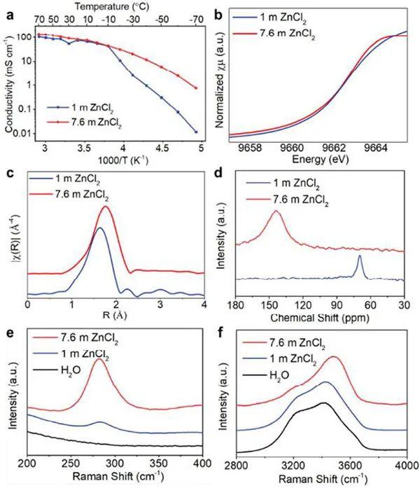王春生教授等Angew:亲锌/疏锌界面层设计实现宽温度范围内高度可逆的水系锌电池