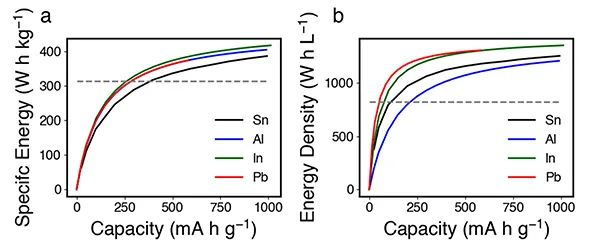 ACS Energy Letters:既是电极又是集流体的金属箔负极