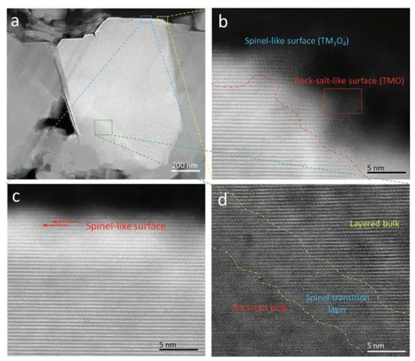 滑铁卢大学AEM:使用表面溶液处理的除氧聚合物抑制富锂富锰层状氧化物的氧释放