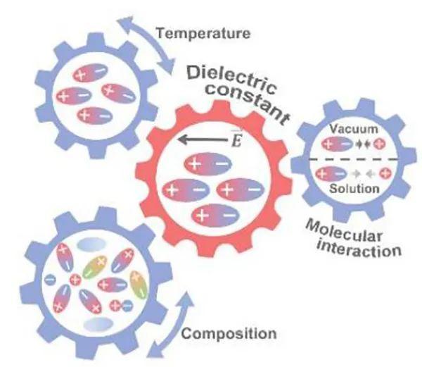 张强Angew:揭秘电解液中介电常数的化学起源和变化
