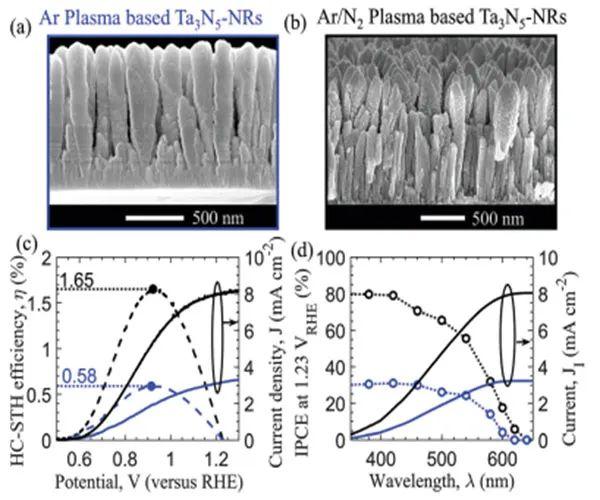 东京大学Kazunari Domen 团队最新EES:基于Ta3N5光阳极的基本损失提出高效水氧化的设计原则
