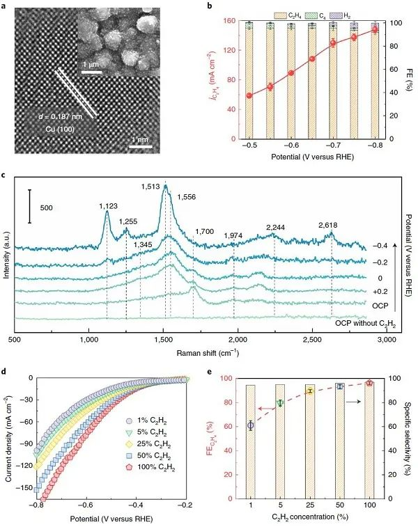 Double kill!张健/冯新亮Nature Catalysis:电催化炔烃半加氢,替代传统热催化工艺!