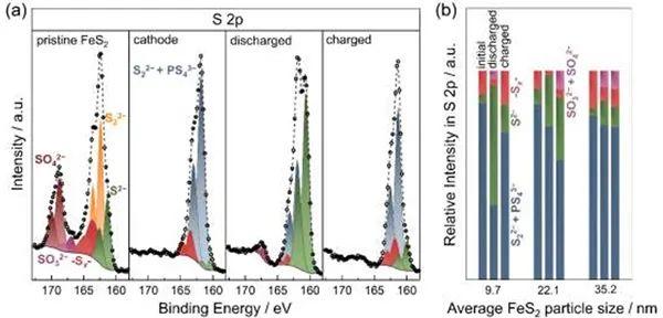 Angew:硫化铁纳米颗粒尺寸对固态电池性能的影响