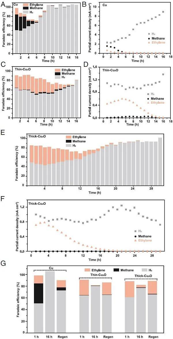 理论院士联合实验大牛最新PNAS:氧在Cu基催化剂CO2RR过程中的角色