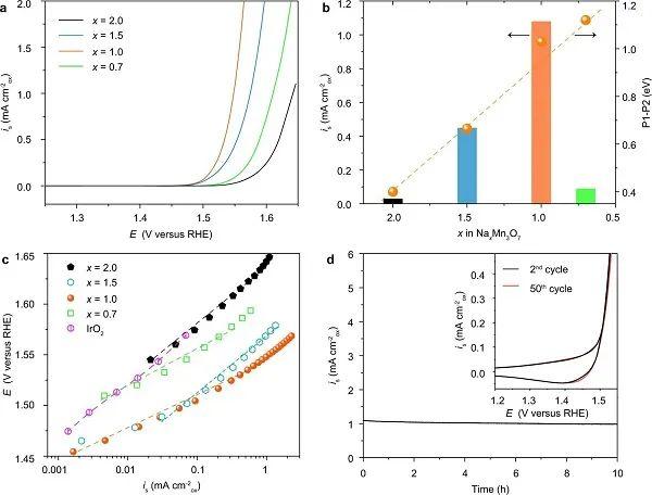 南洋理工大学王昕Nature子刊:调节晶格氧活性及比例关系,构筑更高效的OER电催化剂!