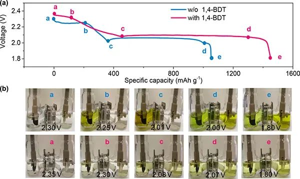 付永柱等JACS:电解液中加一点,抑制穿梭效应&稳定锂负极