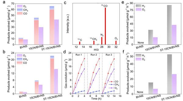 井立强/唐军旺/白福全 Angew: 无助催化剂的级联Z型异质结用于光催化CO2还原