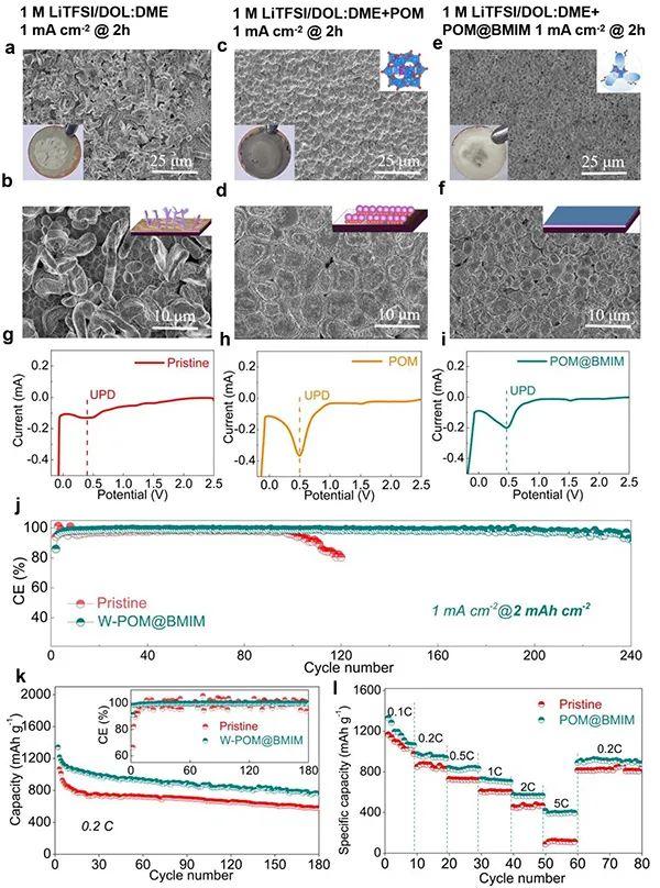"Angew:""核-壳""离子复合添加剂抑制锂枝晶"