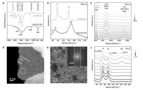 乔世璋Angew:可控重构Bi-MOFs实现高效电化学CO2还原