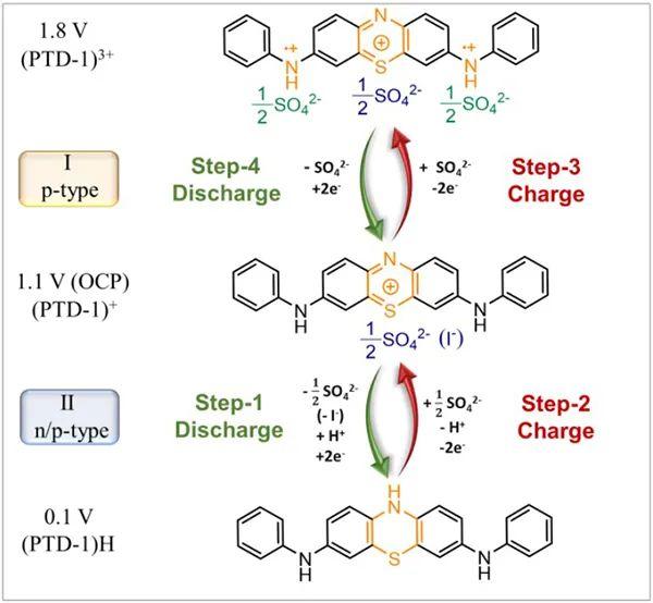 Angew:用于锌离子电池的n/p型吩噻嗪有机骨架分子设计