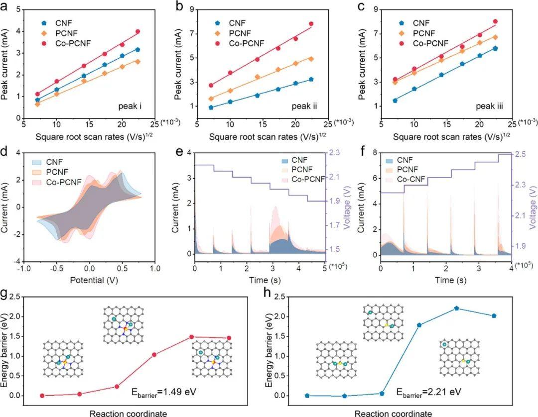 ACS Nano:单原子Co-Nx双功能骨架用于长寿命Li-S全电池
