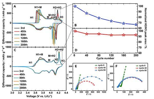 564 Wh kg-1!双阴离子液体电解质使高镍正极更加稳定