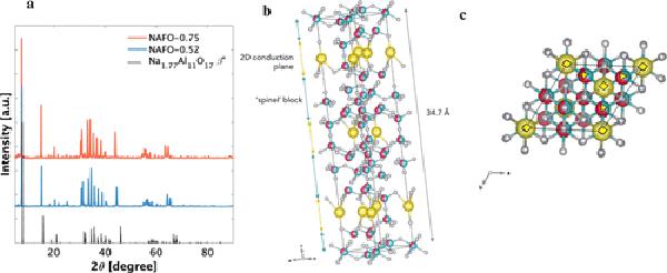 加州大学Bruce Dunn:高倍率钠离子电极材料!