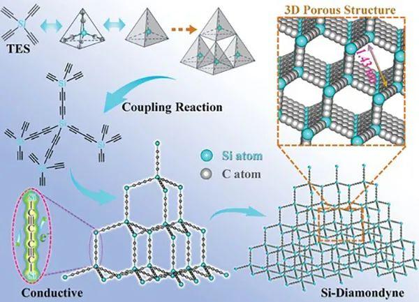 AEM:对锂、钠和钾离子具有出色存储和扩散特性的多孔3D硅-金刚石