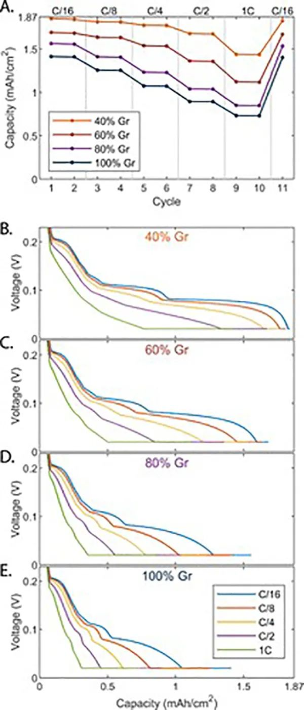 ACS Energy Letters:原位显微镜揭示复合固态电池电极的倍率限制