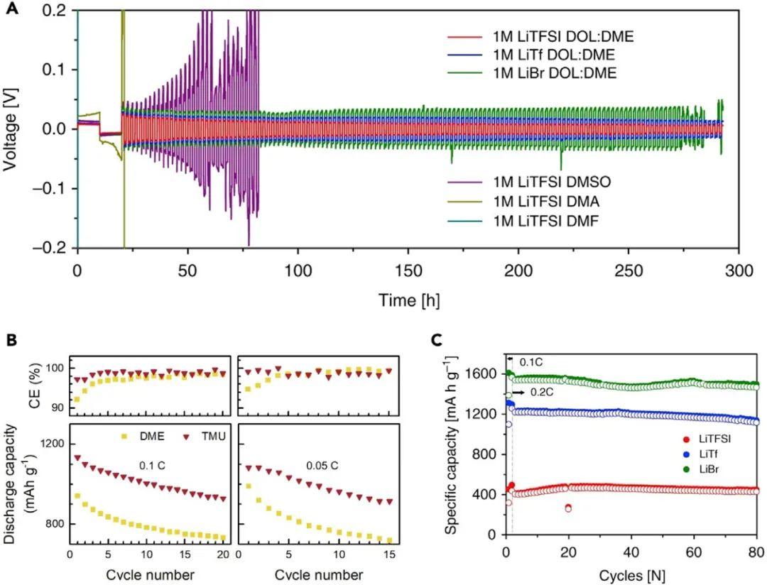 北大庞全全等Joule:详解锂硫电池电解液设计策略   下
