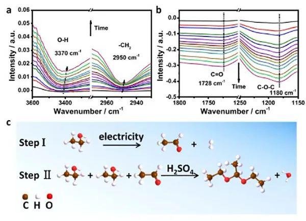 北大郭少军JACS.:1 nm PtIr纳米线电催化乙醇为高附加值化学品